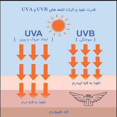 کرم ضد آفتاب در برابر اشعه های مضر